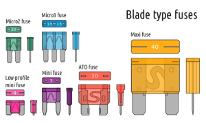 blade type automotive fuses